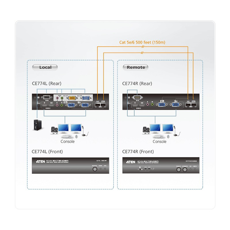 Aten Ce774 Usb Dual View Kvm Extender Buy Projector